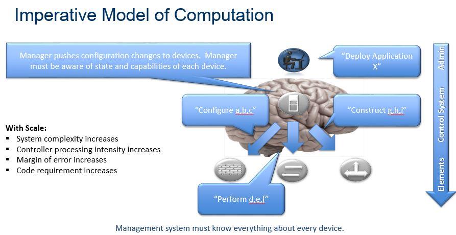 Imperative-Model