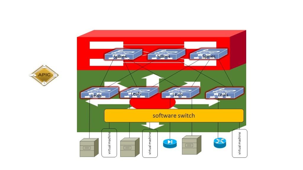 ACI - Modular switch