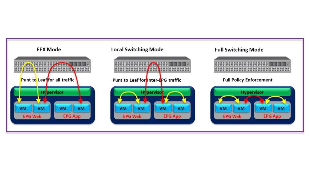 AVS-Switching